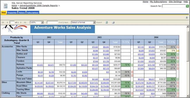Bi Tools - SQL Server